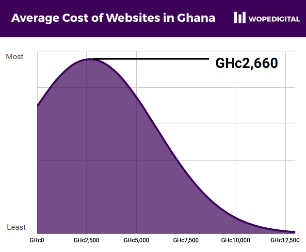 Average Cost of Websites in Ghana is GHc2,660