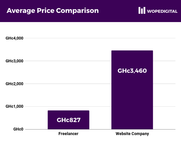 Average website price comparison, freelancers vs website companies