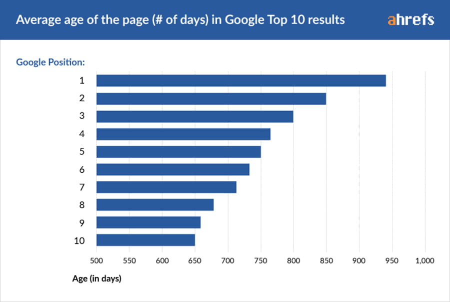 Number of days it takes to rank on the first page of Google