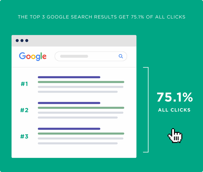 Top 3 Google Searches Receive 75% of all clicks