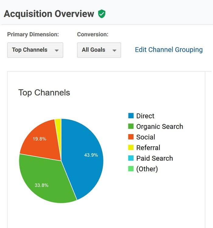 Acquisition Overview Report in Google Analytics
