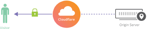 Cloudflare Flexible SSL Free