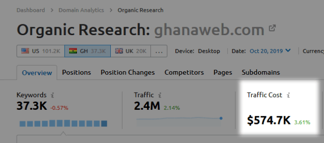 GhanaWeb Traffic Estimates Ghana from SEMRush