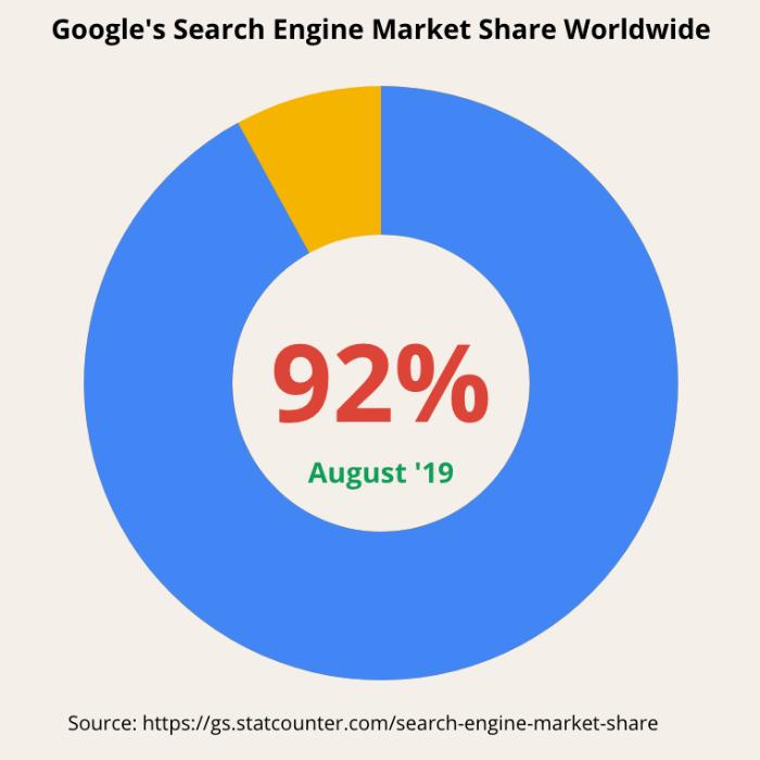 Google 92 percent market share worldwide