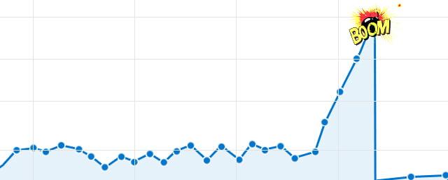 Spike in website traffic