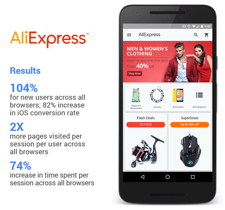 AliExpress implemented a progressive web app and increased their conversions on iOS by 82%