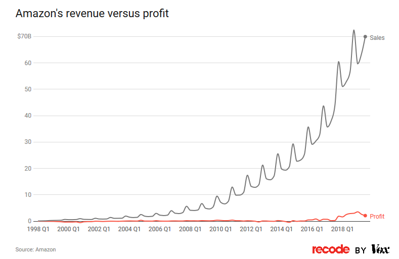 Amazon's revenues have skyrocketed whilst keeping profits relatively flat.