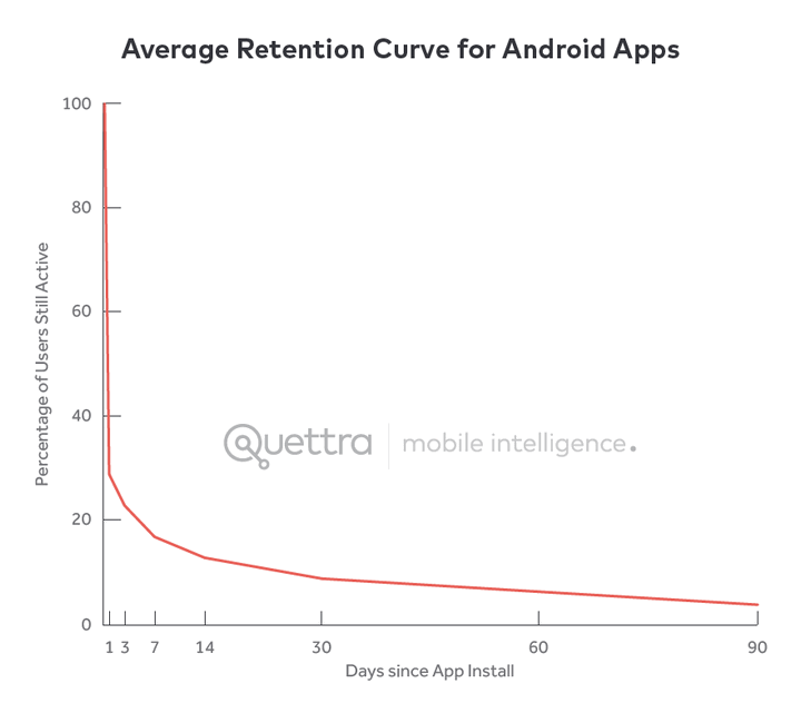 Graph showing Android Apps losing over 95% of their active users within 3 months