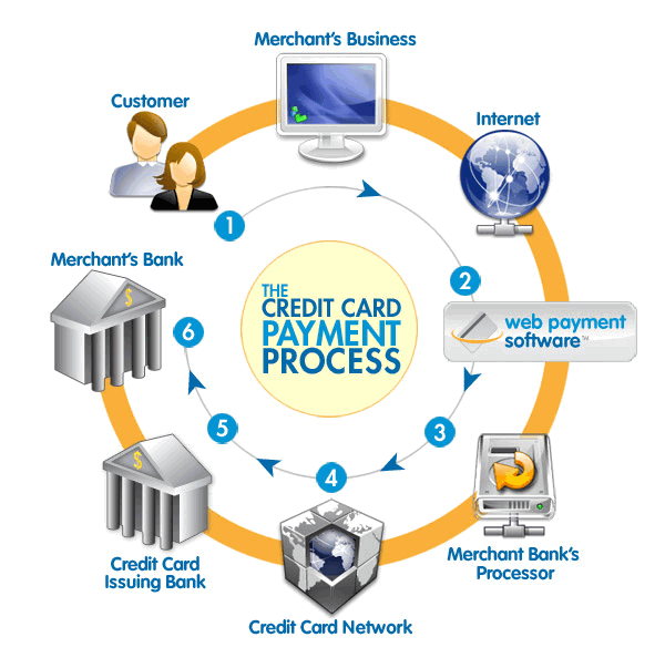 The payment process usually takes a few days before your money finally arrives in your bank account.