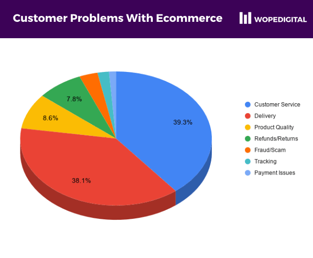 Pie chart showing the most prevalent complaints with online shopping in Ghana