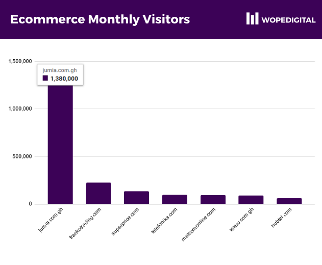 Barchart of the most highly trafficked ecommerce websites in Ghana