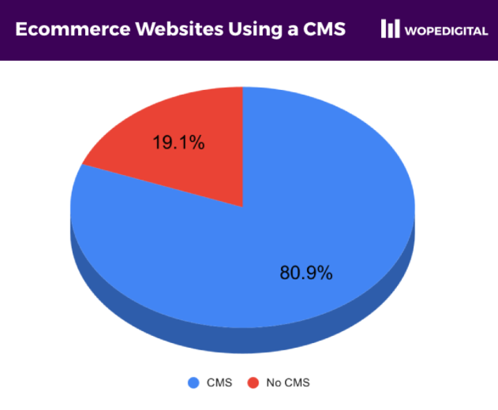 Pie chart showing 80.9% of ecommerce sites in Ghana using a CMS