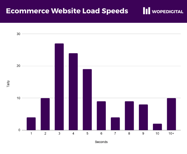 Barchart showing the speed at which Ghanaian ecommerce websites load