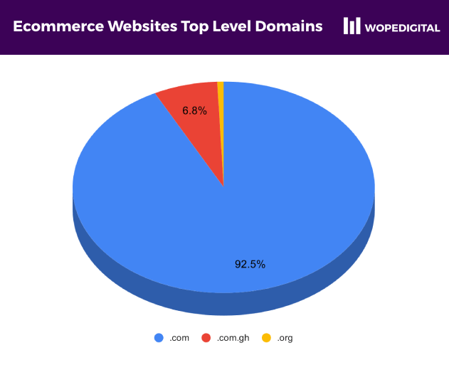 Pie chart showing only 6.8% of ecommerce websites in Ghana use a .com.gh top level domain