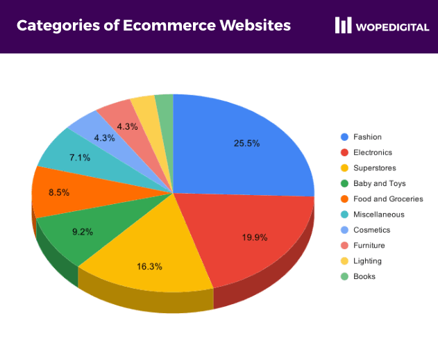 Pie chart showing the various ecommerce categories and their representation