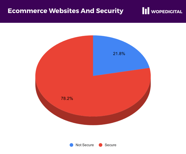 Pie chart showing 21.8% of ecommerce websites show a Not Secure warning in the browser