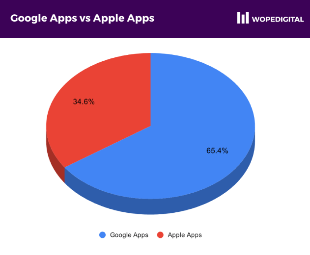 Google Android Apps accounted for 65.4% of the apps, compared to Apple iOS at 34.6%
