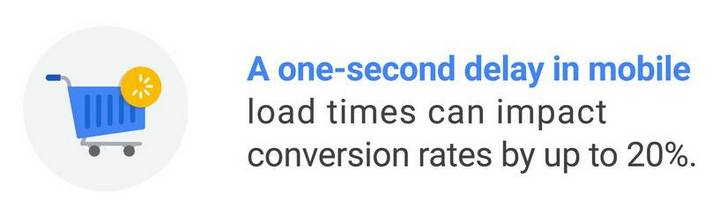 A one-second delay in mobile load times can impact conversion rates by up to 20%