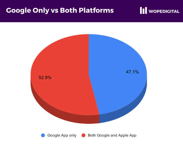 Pie chart showing 47.1% of Ghanaian ecommerce websites with apps created only for the Google Play Store and Android phones