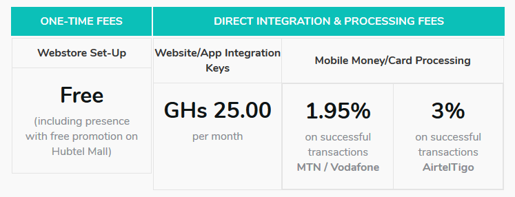 Hubtel charges a monthly fee of GHc25 plus 1.95% to 3% on all transactions processed