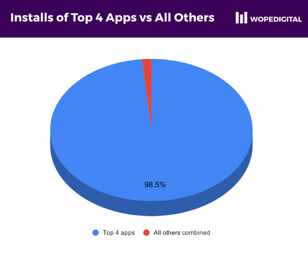 Pie chart showing over 98% of all ecommerce app installs by only 4 apps