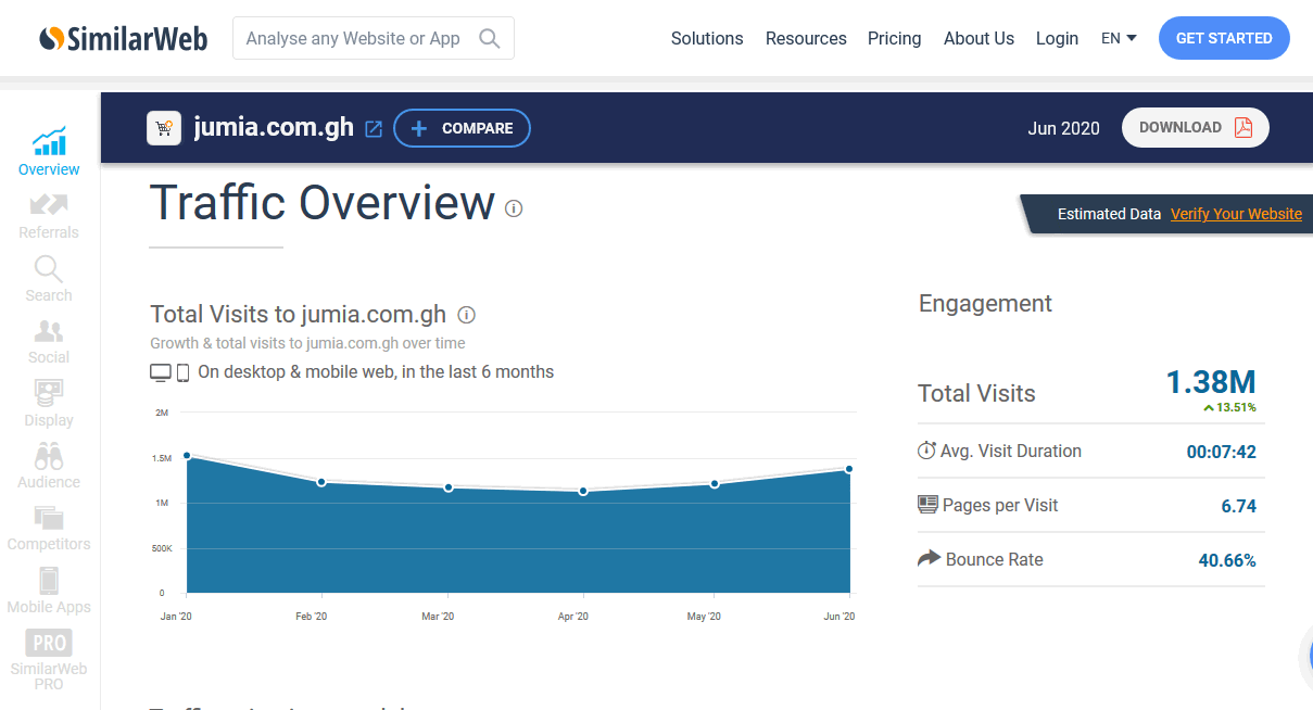 Jumia.com.gh receives 1.38 million visitors a month according to SimilarWeb