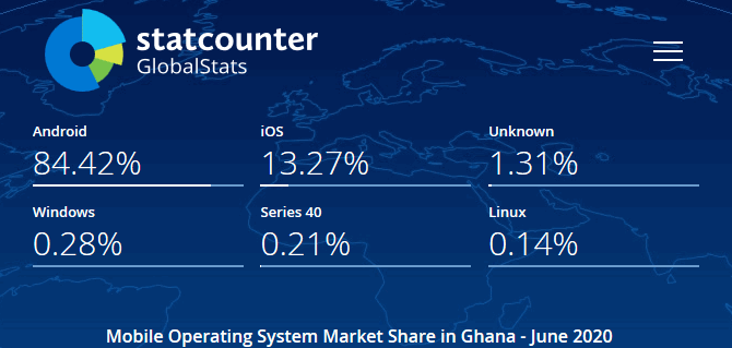 StatsCounter shows that almost 98% share of mobile market operating systems is made up of Android and iOS