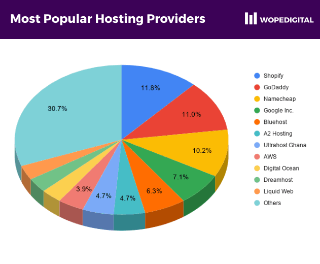 Piechart showing the most popular hosting providers for ecommerce sites in Ghana