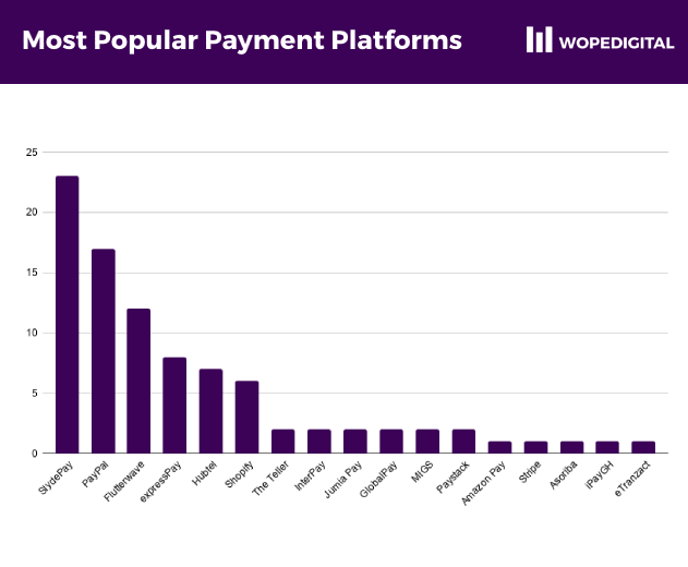 The most popular payment gateways among ecommerce websites in Ghana