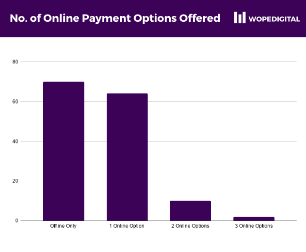 Bar chart of the number of online payment methods offered