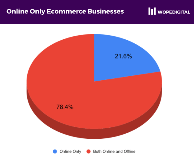 Piechart showing 21.6% of ecommerce businesses as online only