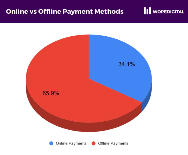 Percentage of payment methods offered that were online vs offline