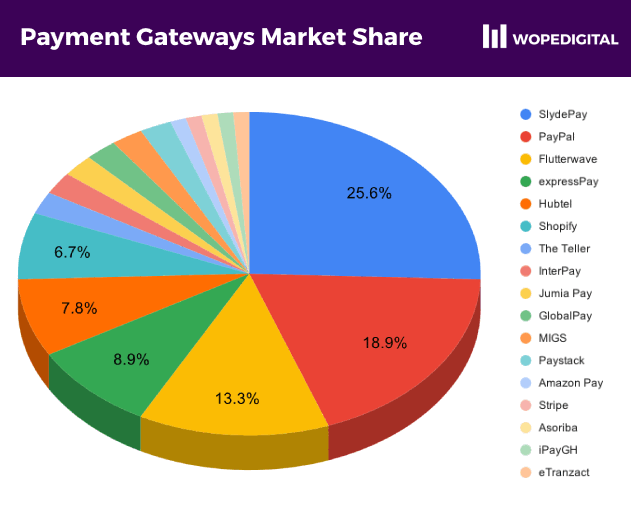 Piechart showing the leading payment gateways in Ghana including SlydePay, PayPal, Rave by Flutterwave, expressPay and Hubtel