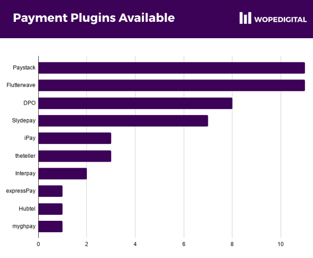 Paystack, Flutterwave and DPO provided the most number of available plugins for different content management systems