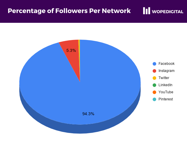 Facebook users accounted for 94.3% of all social media followers