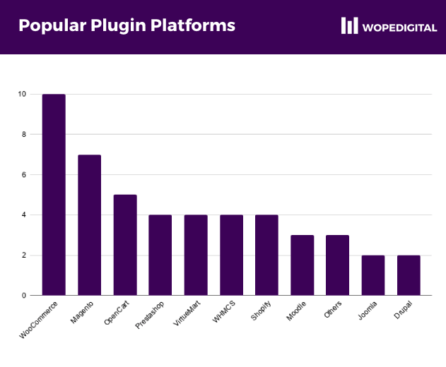 WooCommerce, Magento and OpenCart were the three most popular platforms that had available plugins to accept online payments
