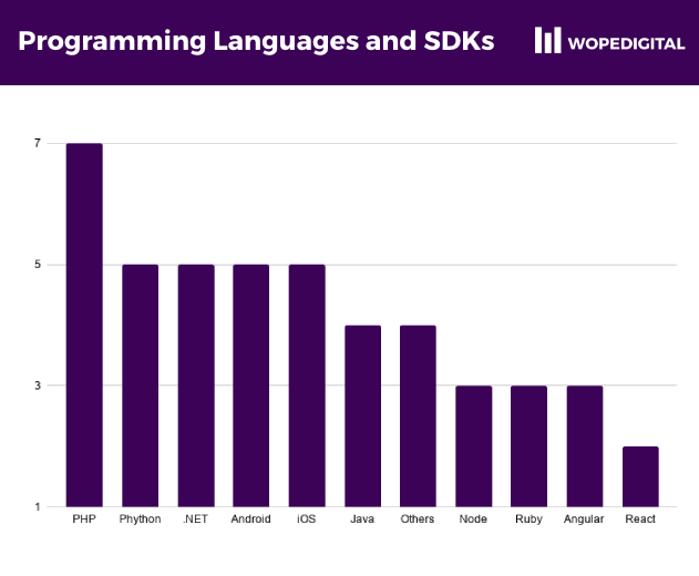 PHP, Phython and .NET were among the most popular programming language libraries made available by payment processors in Ghana