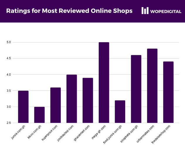 Barchart showing the star ratings received by the most reviewed online shops in Ghana