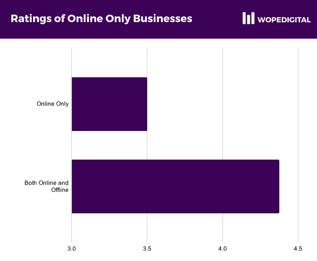 Bar chart showing the ratings received by online only businesses vs those with an offline presence also