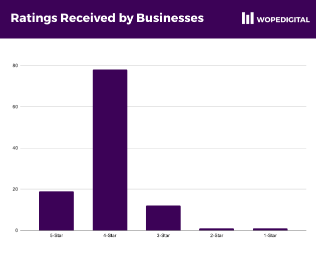 Barchart showing the number of ratings received by businesses with ecommerce websites