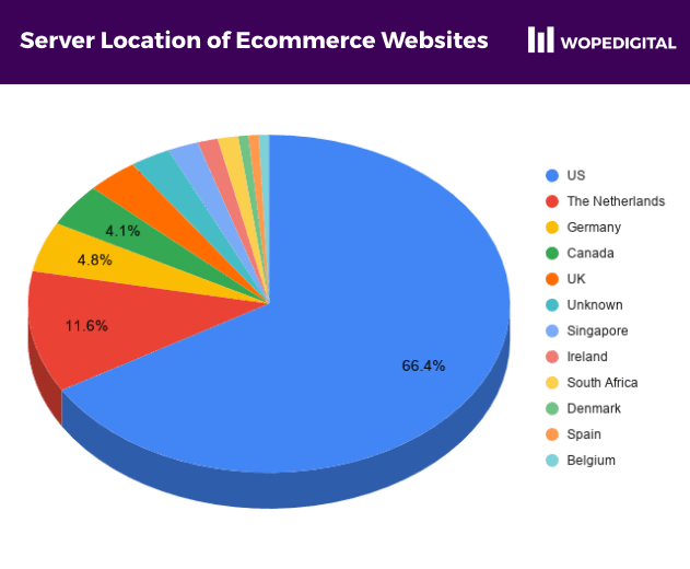 Pie chart showing the countries where ecommerce websites in Ghana are hosted