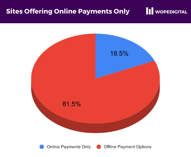 Chart showing 18.5% of ecommerce sites offered only online payments