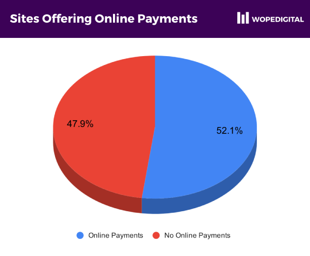 Percentage of sites that offered at least one online payment method versus those that didn't