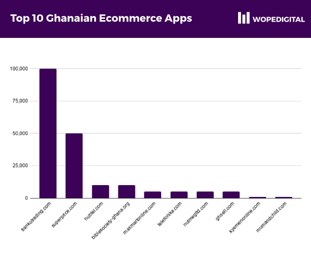 Pie chart showing the range of installs by the top 10 Ghana-specific ecommerce apps