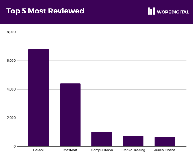 Barchart showing the 5 most reviewed ecommerce businesses in Ghana