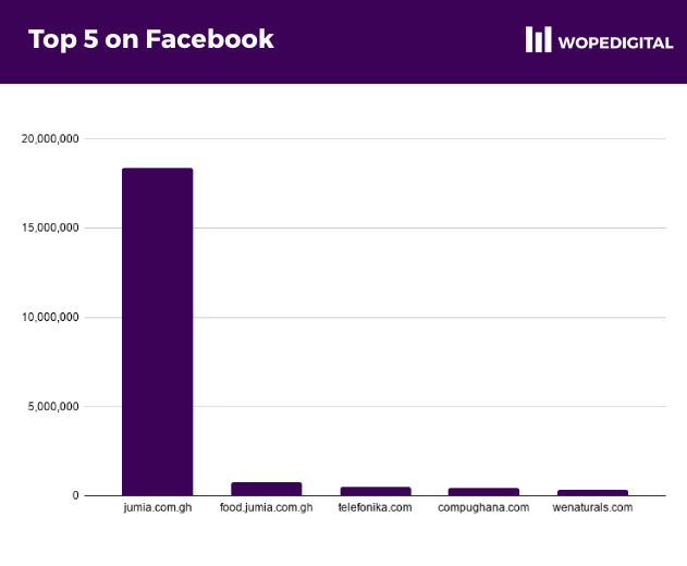 Chart showing the 5 ecommerce businesses with the highest following on Facebook