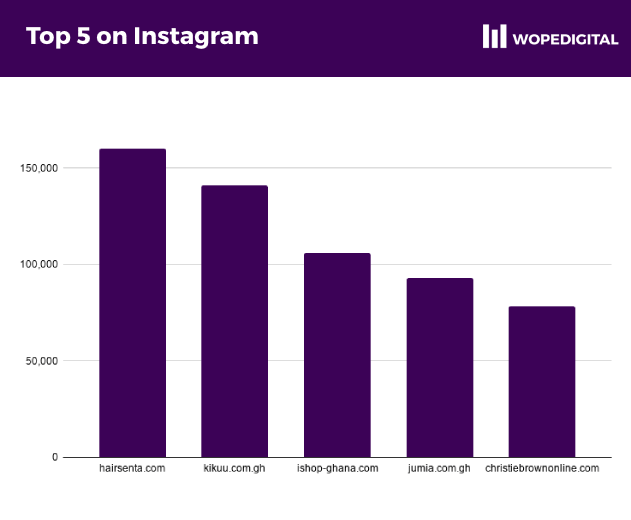 The top 5 most popular ecommerce businesses on Instagram