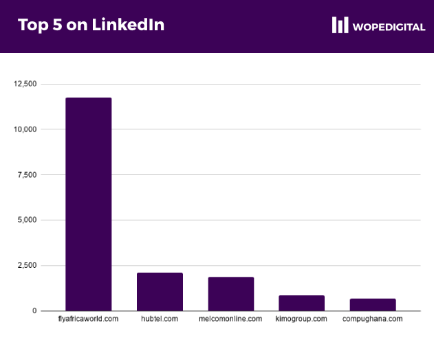 LinkedIn's most popular ecommerce websites