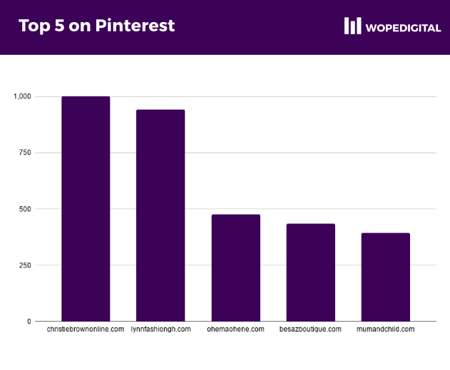 Most popular ecommerce shops on Pinterest