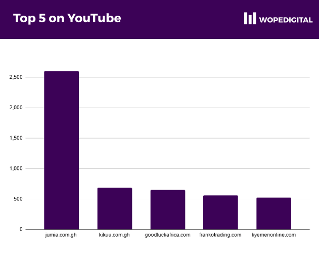 Ecommerce business with the largest number of subscribers on YouTube